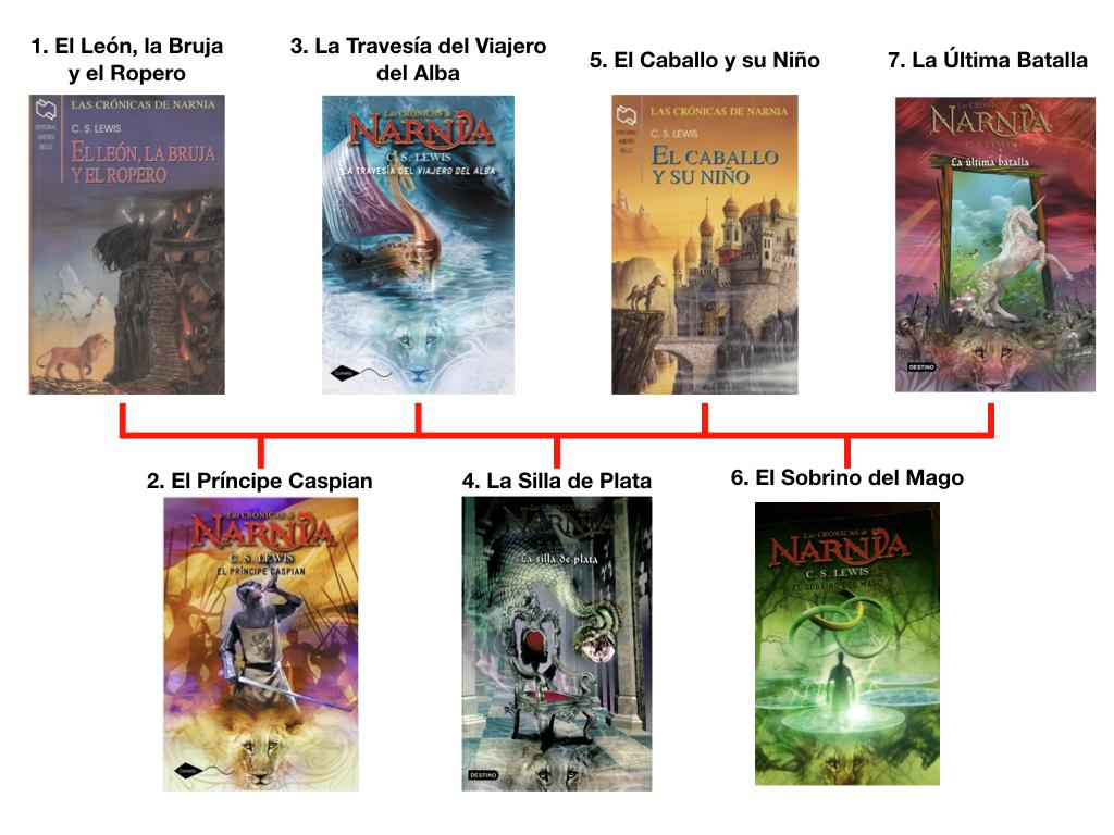 las crónicas de narnia, ¿Cómo leer las Crónicas de Narnia (y por qué hacerlo)?